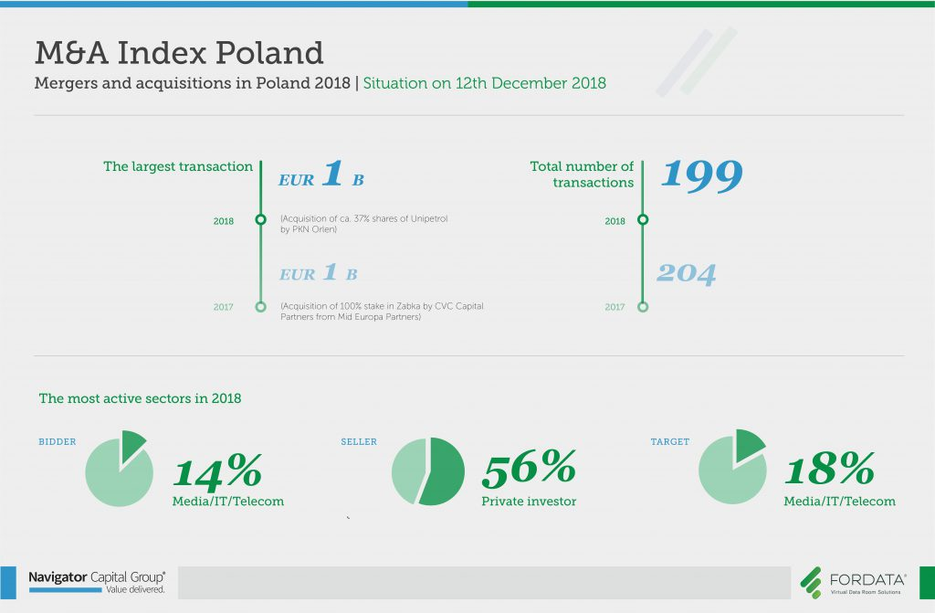 Mergers and acquisitions in Poland 2018