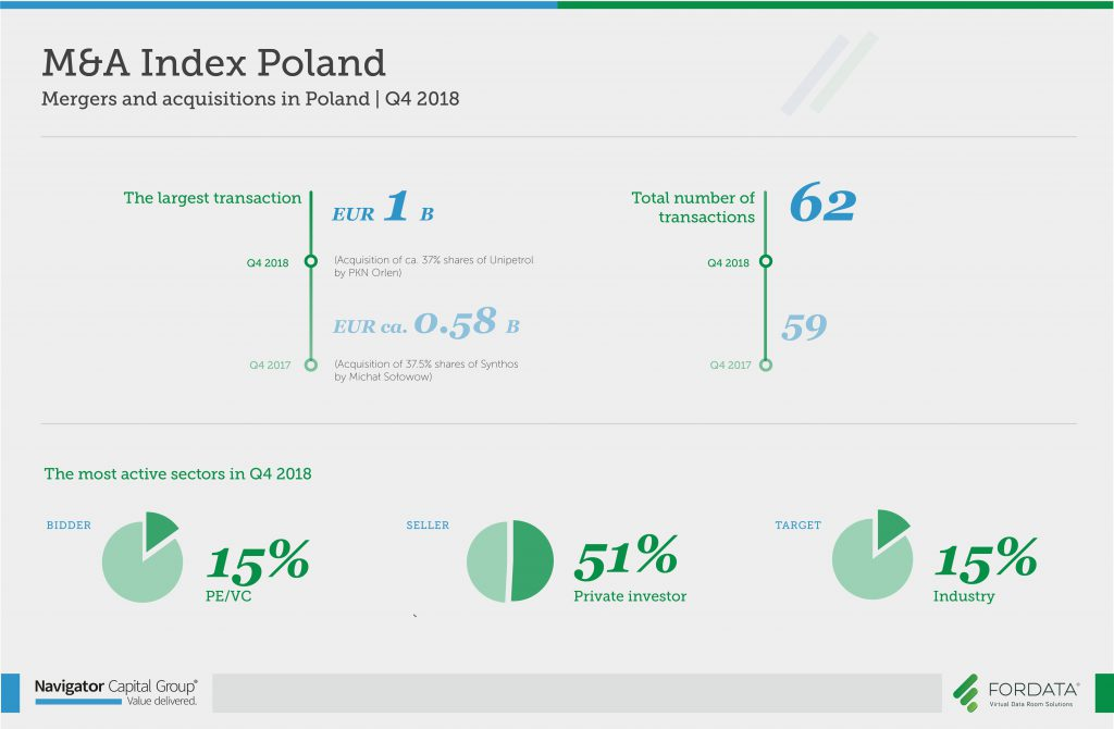 Mergers and acquisitions in Poland Q4 2018