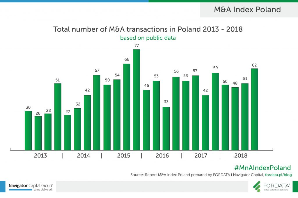 Total number of M&A transactions 2013-2018