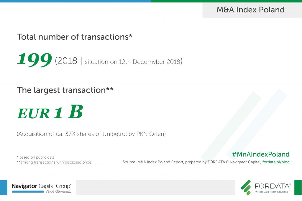 Total number of transactions in 2018 Poland