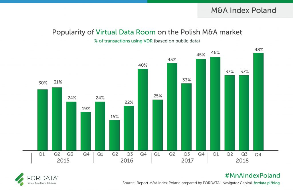 Popularity of Virtual Data Room Q4 2018