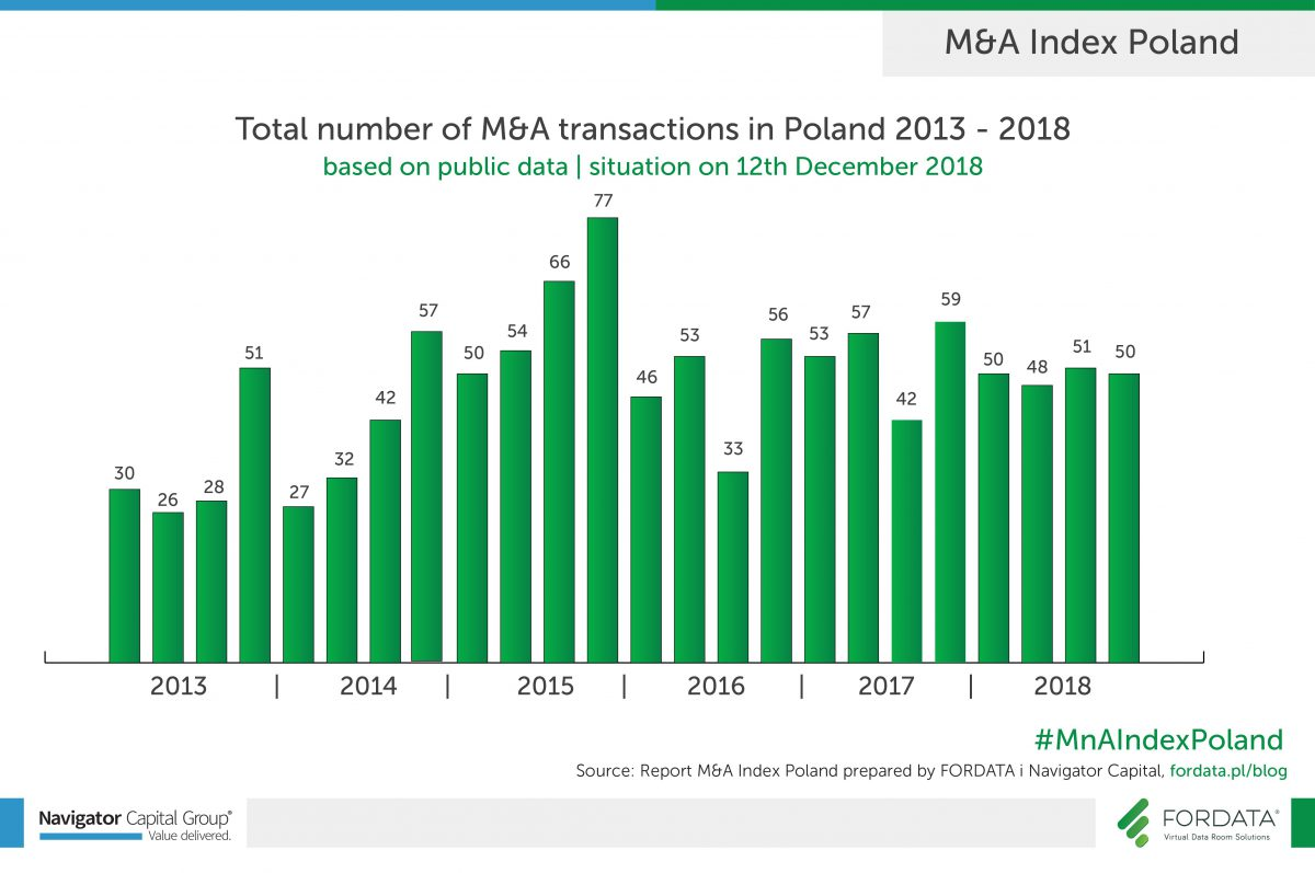 Total number of M&A transactions in 2018