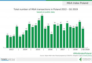 Total number of M&A transactions in Poland 2013-2019