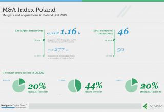 Mergers and acquisitions in Poland Q1 2019
