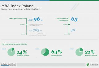 Mergers and acquisitions in Poland Q2 2019
