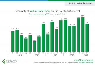 Popularity of virtual data room Poland Q2 2019