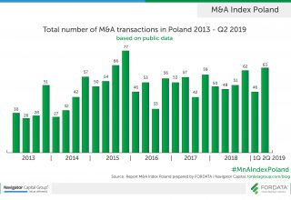Total number of M&A in Poland Q2 2019