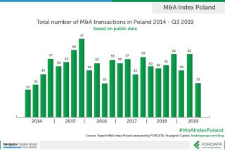 Total-number-of-M&A-transactions-in-Poland-2014-Q32019