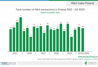 Total-number-of-MnA-2015-2Q2020