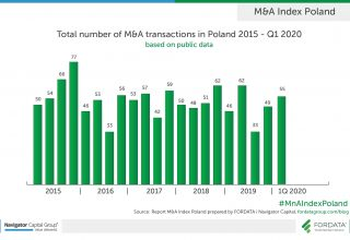 Total-number-transactions-2015-1Q2020