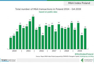 Transactions-M&A-2013-2019